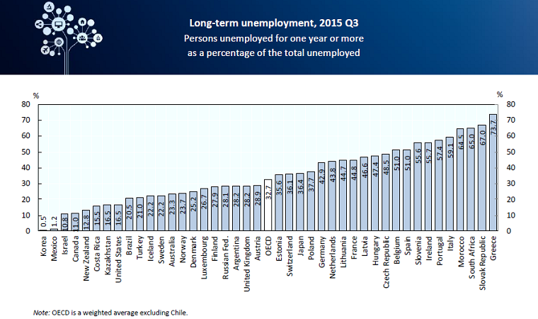long term Unemployment rate